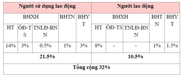 tỷ lệ nộp BHXH đối với người lao động Việt Nam năm 2021 - ảnh 2